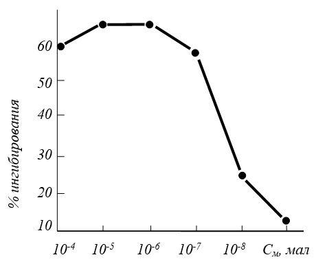 Ингибирование активности нейтральных протеаз артепароном