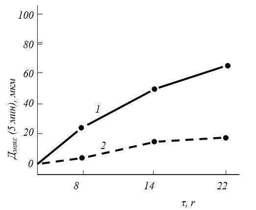 Деформация суставного хряща: 1- после инкубации с эластазой без лечения; 2- при лечении артепароном