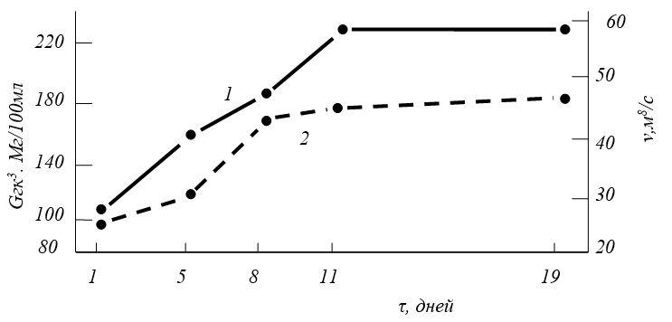 Влияние артепарона на концентрацию гиалуроновой кислоты