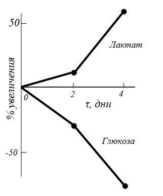 Изменение (в %) содержания лактата и глюкозы в синовиальной жидкости после инъекции сульфатированных ГАГ