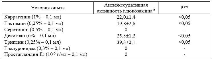Антиэкссудативная активность глюкозамина гидрохлорида на моделях острого асептического воспаления у крыс, вызванного различными гомогенными агентами