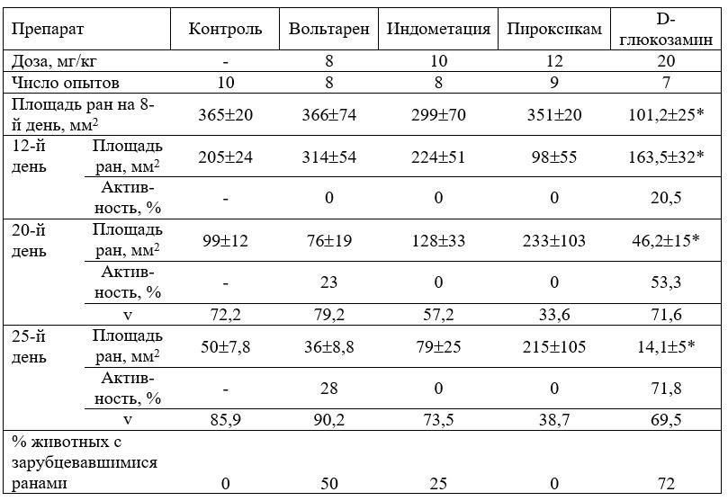 Антипролиферативная активность вольтарена, индометацина, пироксикама, Д-глюкозамина