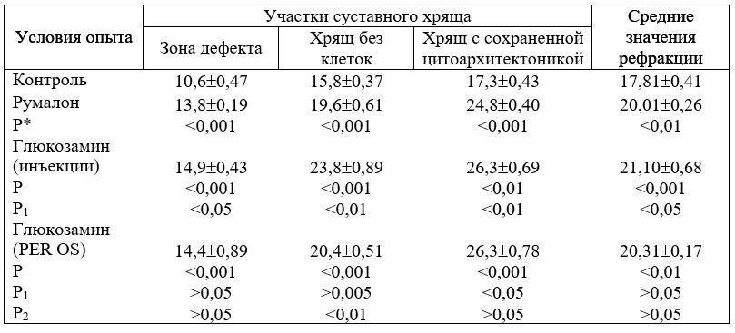 Значения рефракции (НМ) коллагена в различных участках суставного хряща крысы под влиянием глюкозамина