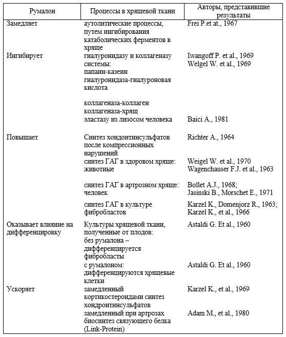 Фармакологические свойства румалона, выявленные в экспериментах in vitro